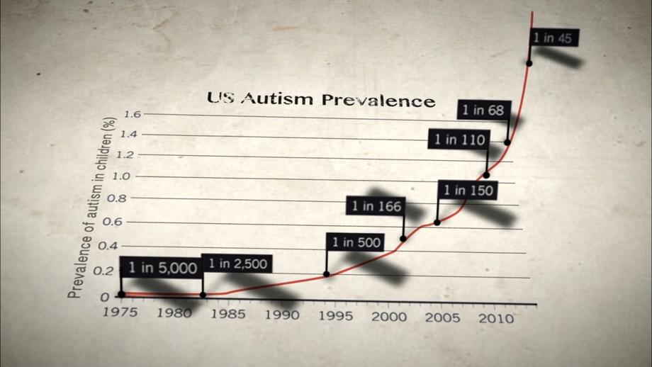 График распространения аутизма в США.