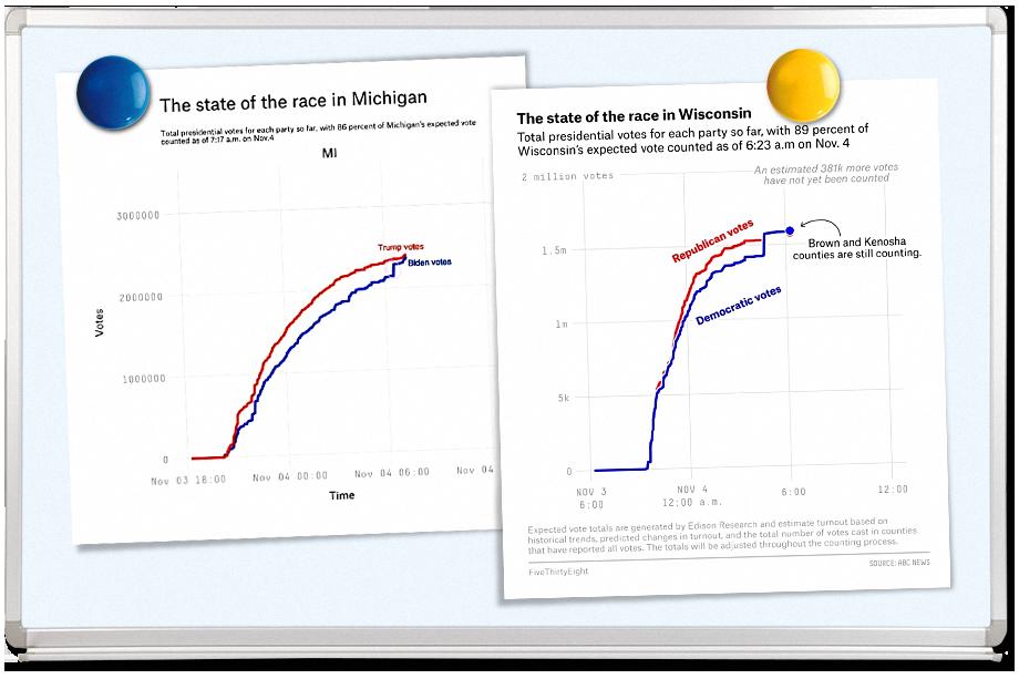 Графики динамики голосования в Мичигане и Висконсине выглядели одинаково. Но объяснения власти каждого из штатов придумали разные.