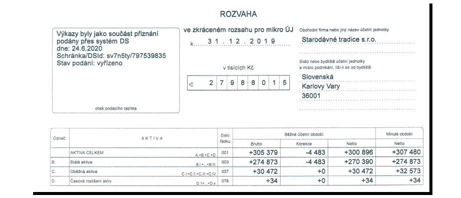 Активы фирмы Starodávné tradice s.r.o. в 2019 году достигли почти миллиарда рублей.
