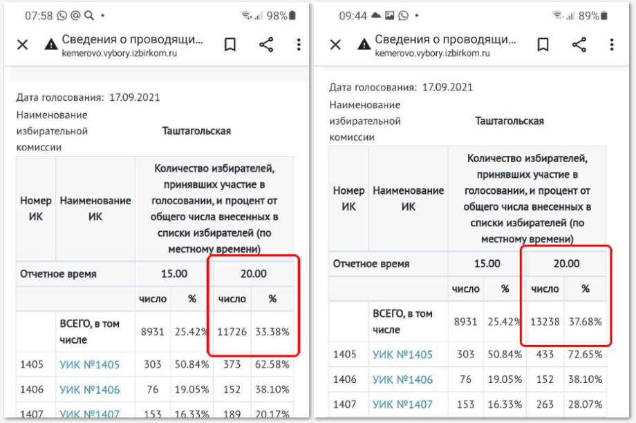 Общая явка на 17 сентября в Таштагольском районе за ночь возросла с 33,38 процента до 37,68 процента.